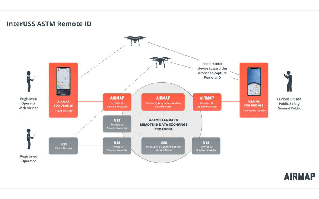 UTM Service Providers unite to push Remote ID forward