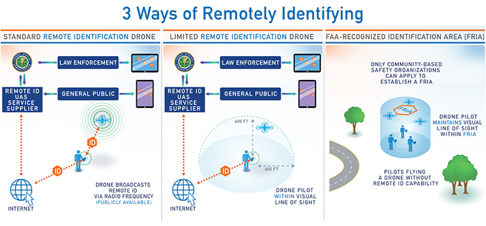 The FAA selects 8 technology partners to build out Remote ID