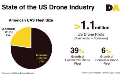 DroneAnalyst breaks down FAA data on U.S. industry growth